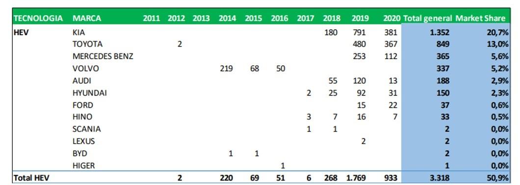 Aumentaron ventas de vehículos eléctricos 47,5% en Colombia