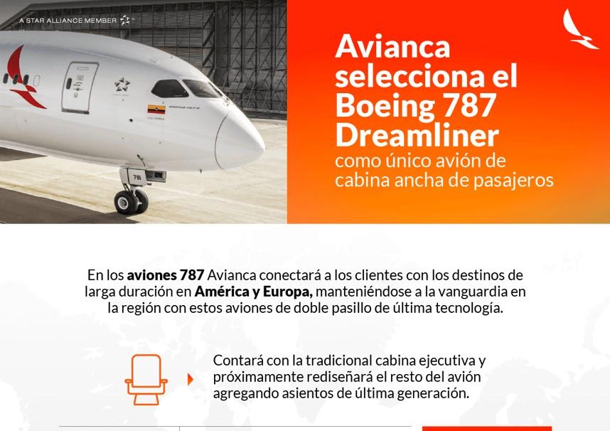 Avianca elige el Boeing 787 como único avión de Cabina ancha de Pasajeros, Simplificando su flota de largo plazo